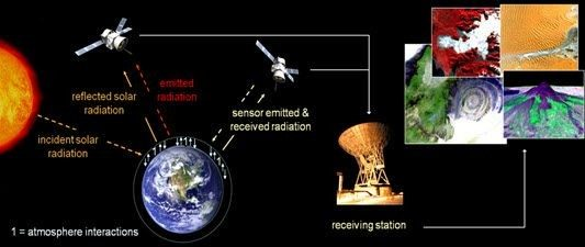 Overview of Earth Observation
